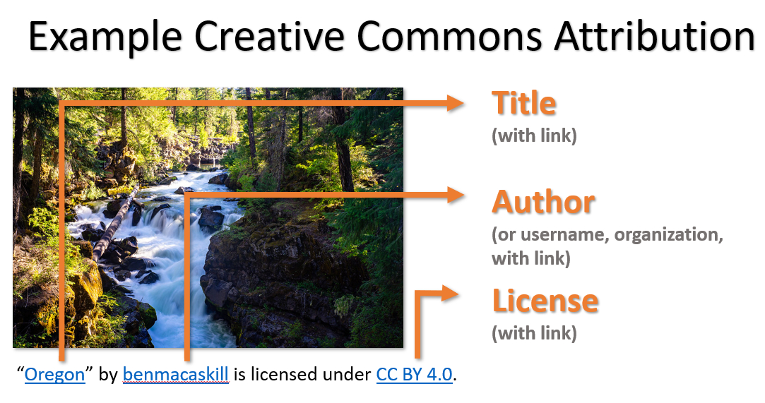 example creative commons attribution showing title, author, and license with links.